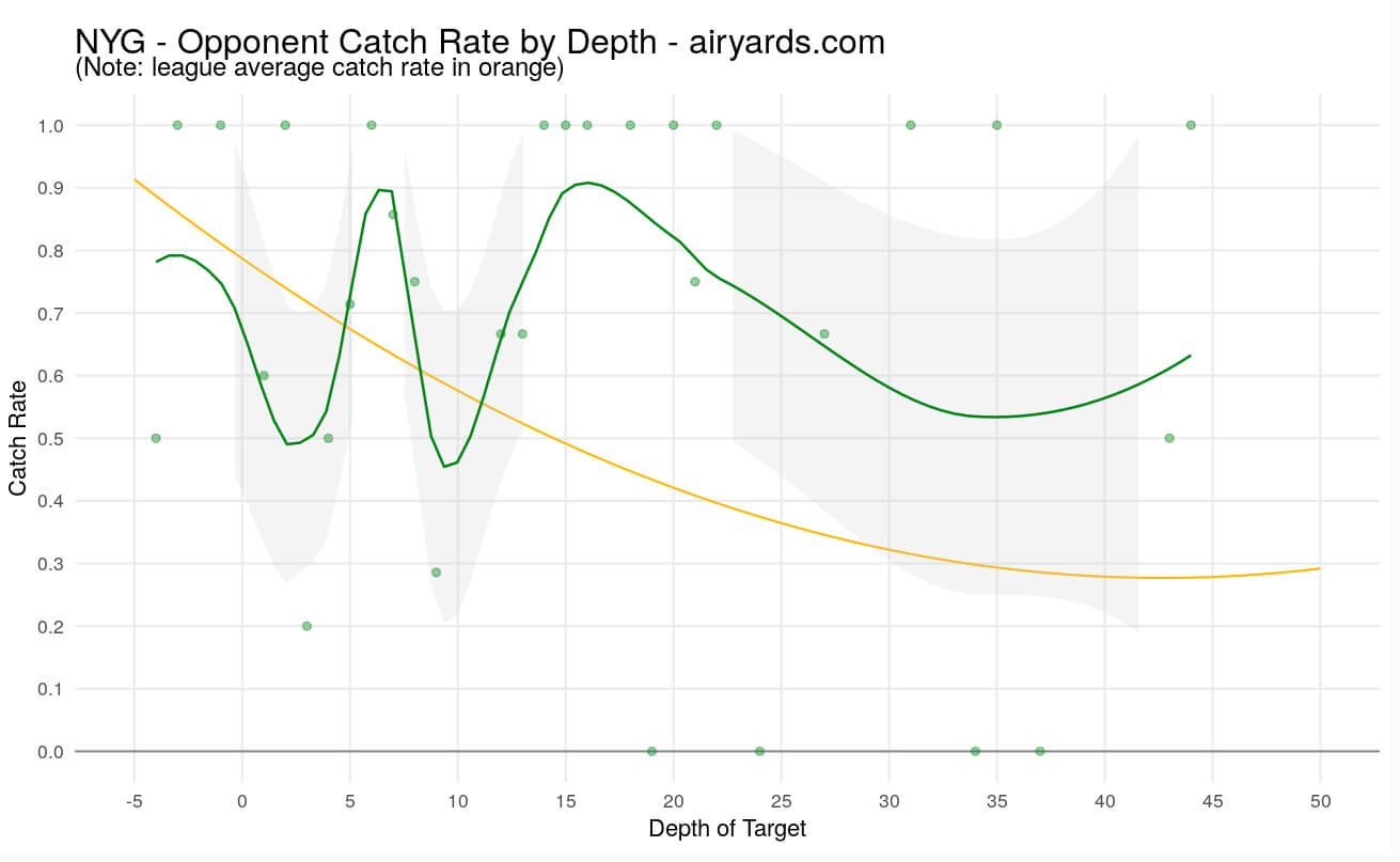 NY Giants Opponent Catch Rate