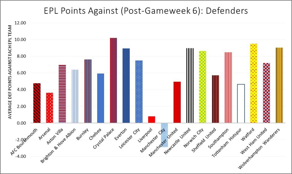 Pre GW 7 DEF Points Against