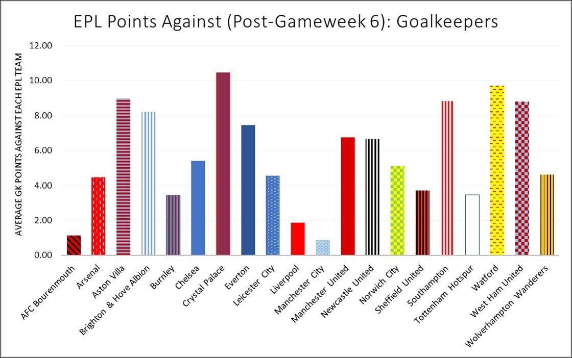 Pre GW 7 GK Points Against