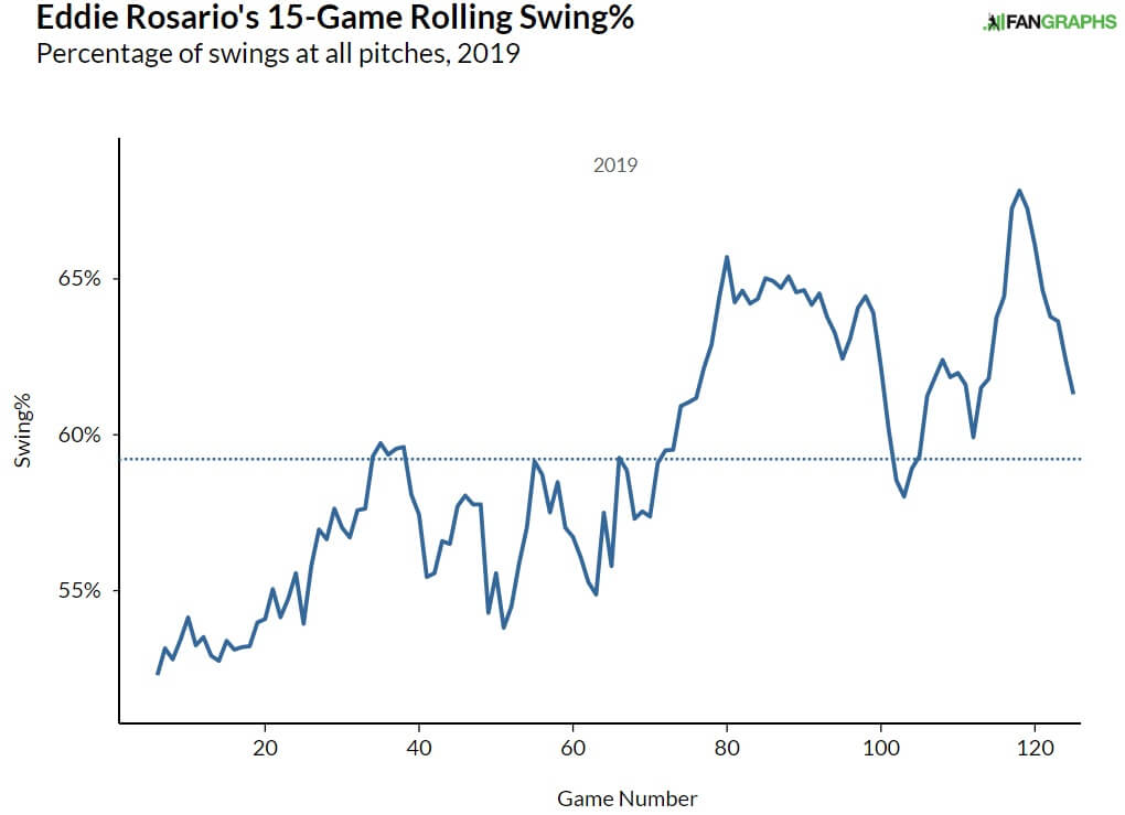 Rosario Swing Rate Graph
