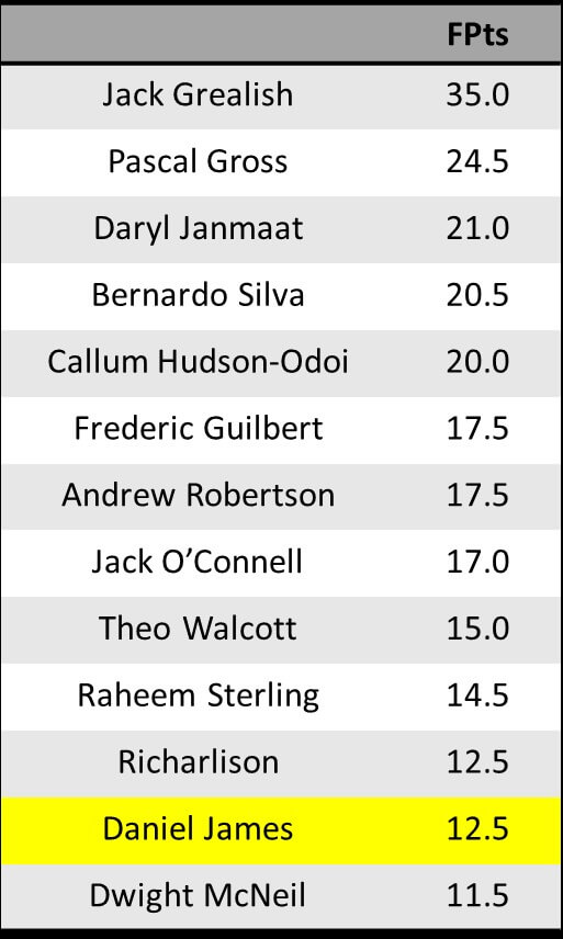 GW10 Assists and Points