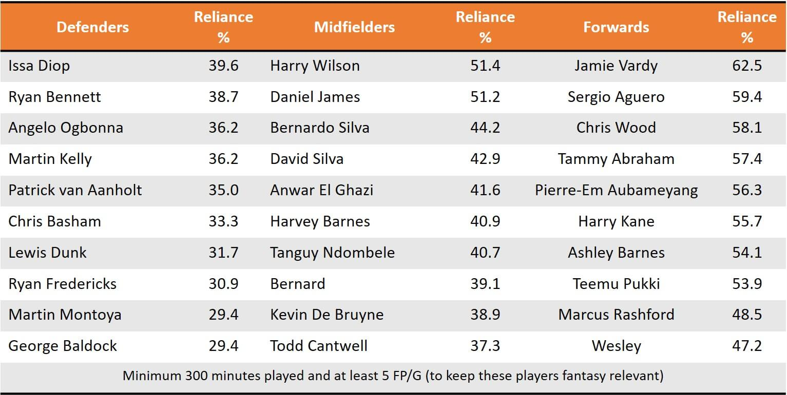 Pre GW10 High Reliance Players