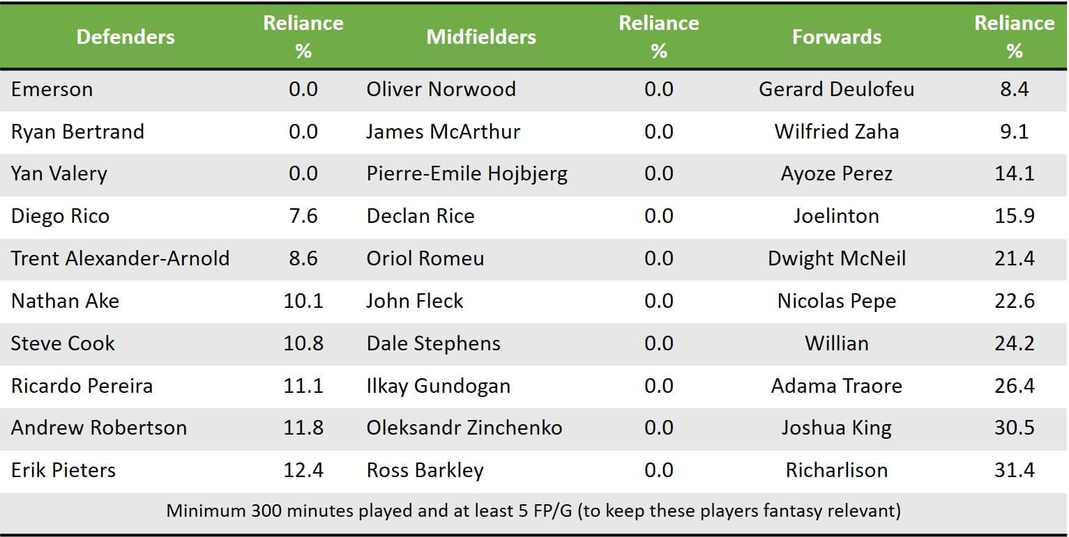 Pre GW10 Low Reliance Players