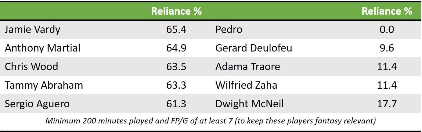 Pre GW8 Fwd Reliance