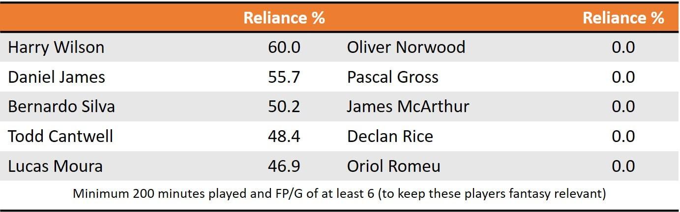 Pre GW8 Mid Reliance