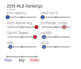 MLB Rookies Victor Robles