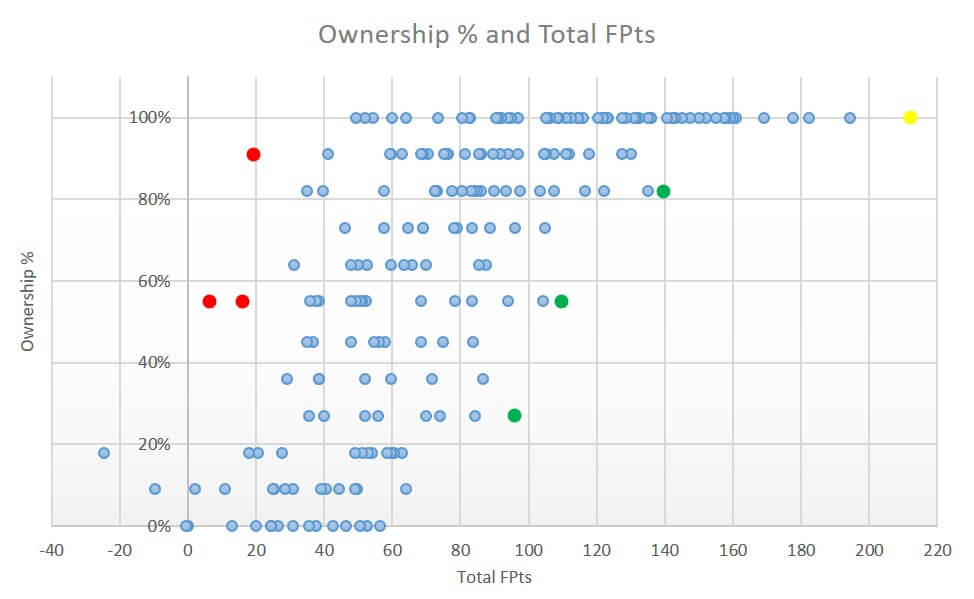 Ownership vs Total Points