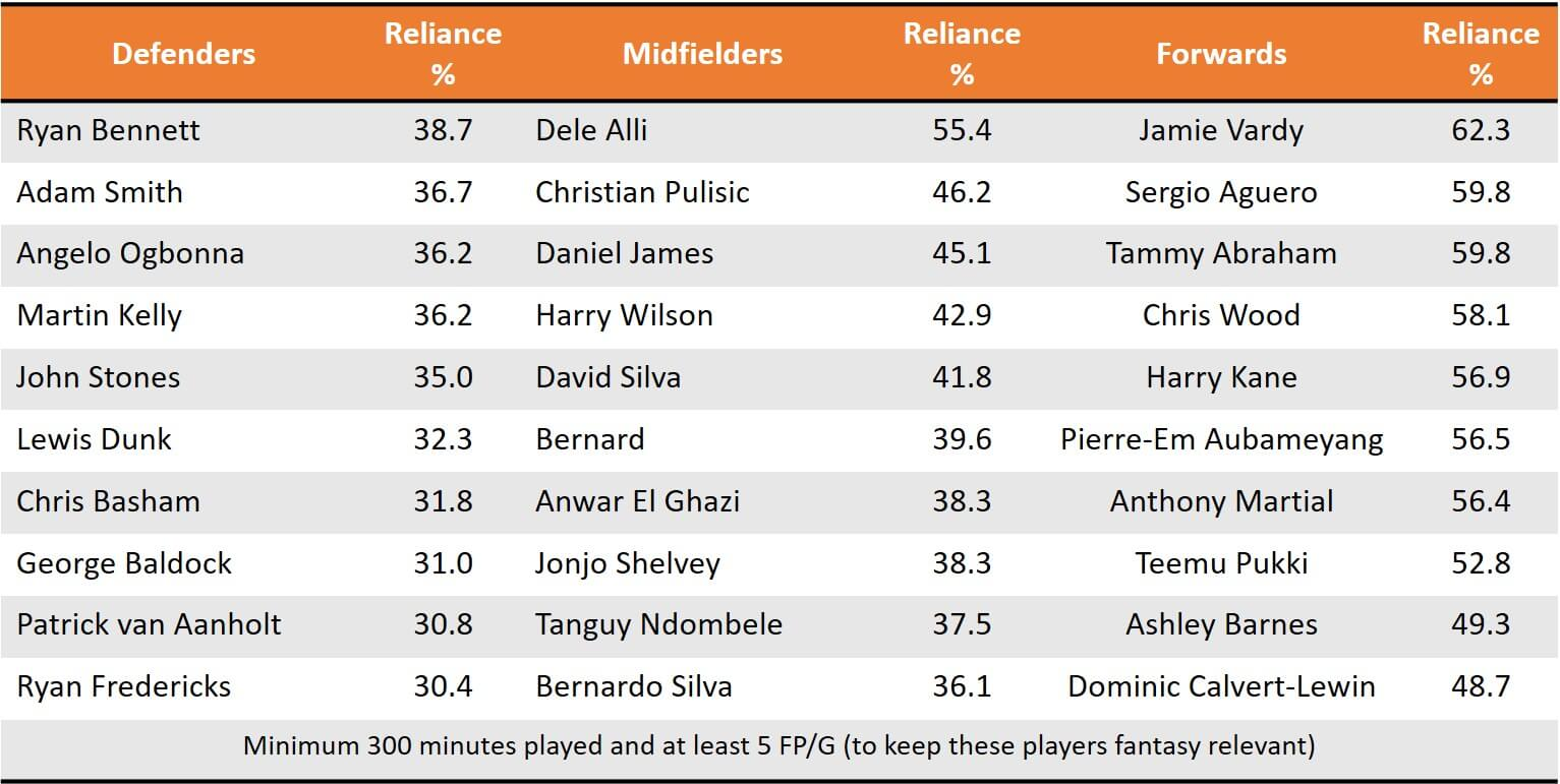 Pre GW12 High Reliance Players