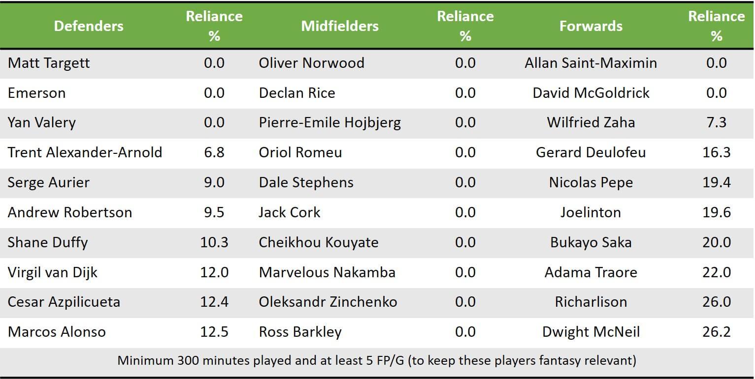 Pre GW12 Low Reliance Players