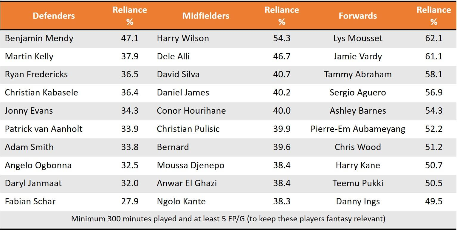 Pre GW15 High Reliance Players