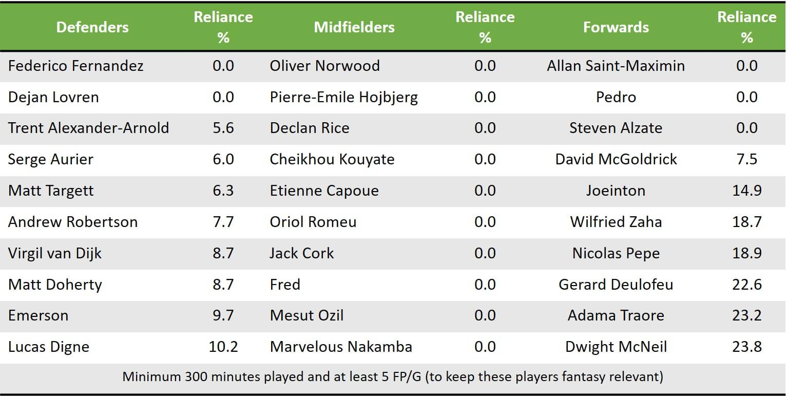 Pre GW15 Low Reliance Players