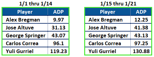 Astros Cheating ADP