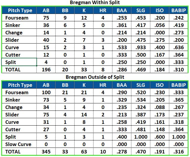 Astros Cheating Alex Bregman