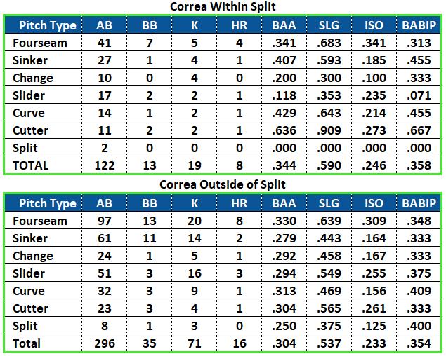 Splits Carlos Correa