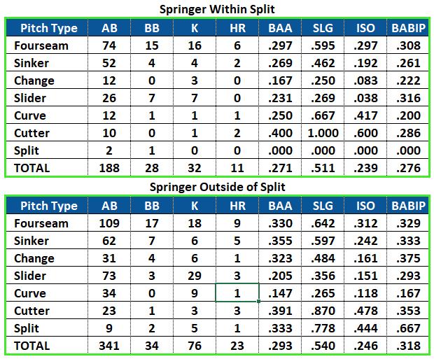George Springer Splits