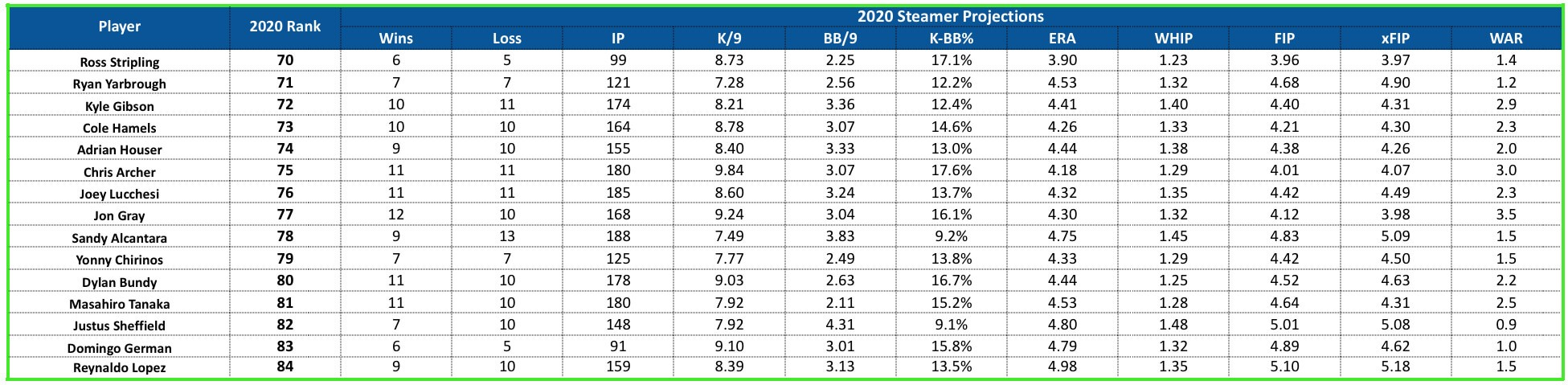 starting pitcher rankings