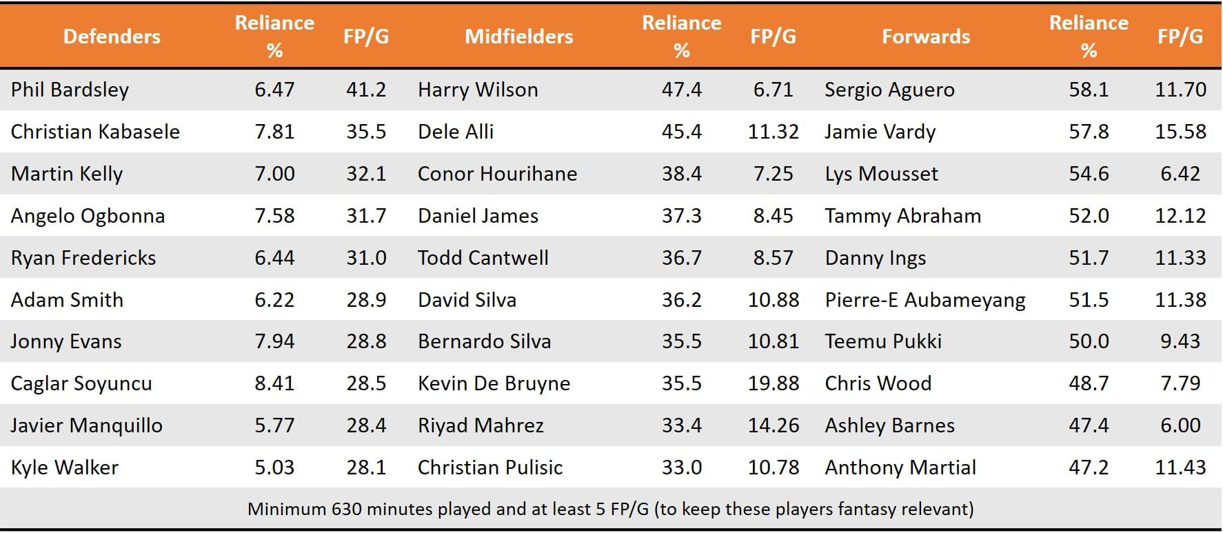 Pre GW22 High Reliance Players