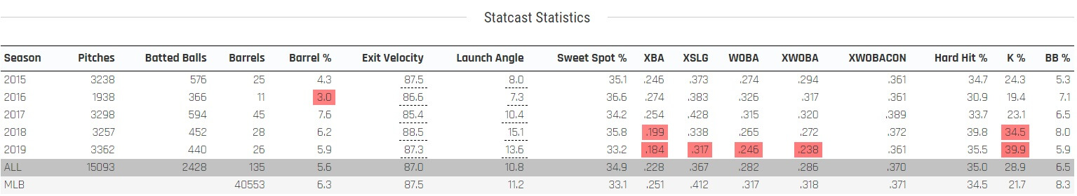 Cole Statcast Batted Ball