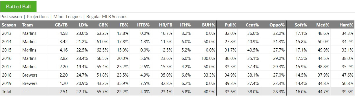 Yelich Batted Ball Fangraphs
