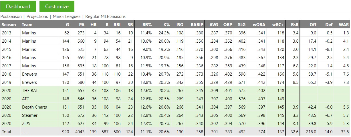 Yelich Fangraphs Page