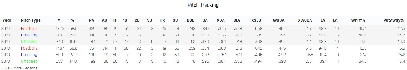 Yelich Pitch Tracking