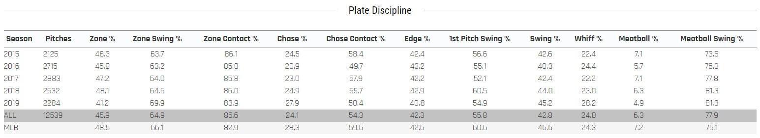 Yelich Statcast Plate Discipline