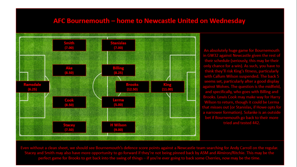 GW32 Projections - AFC Bournemouth