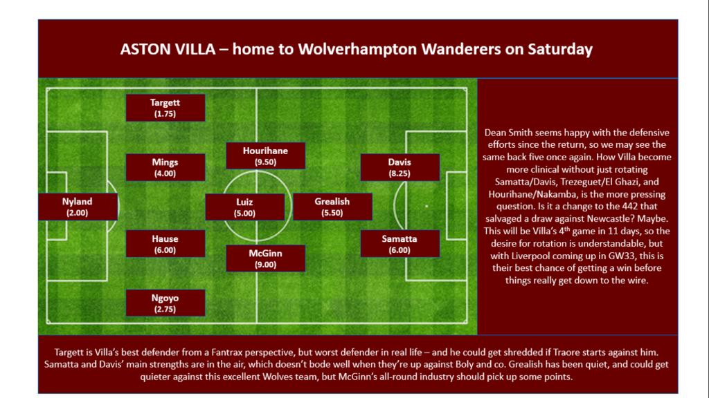 GW32 Projections - Aston Villa