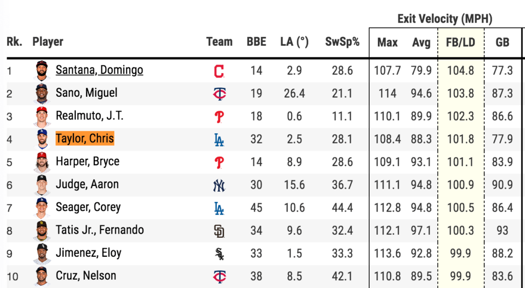 2020 Statcast Leaderboard Avg. Exit Velocity