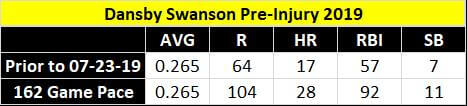 Dansby Swanson Pre-Injury Stats 2019