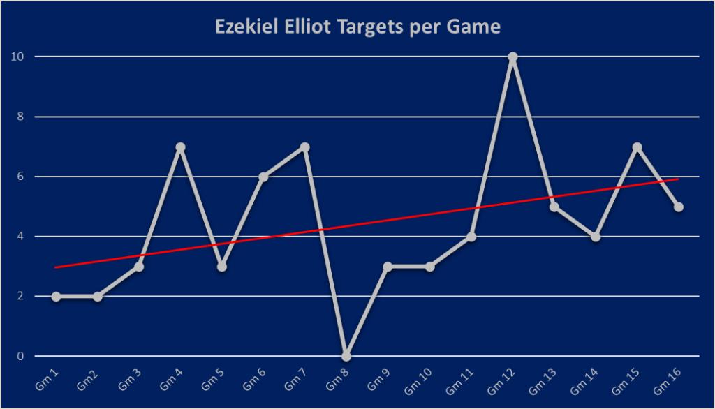 Ezekiel Elliot Targets