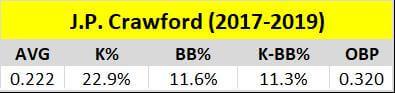 JP Crawford 2017-2019