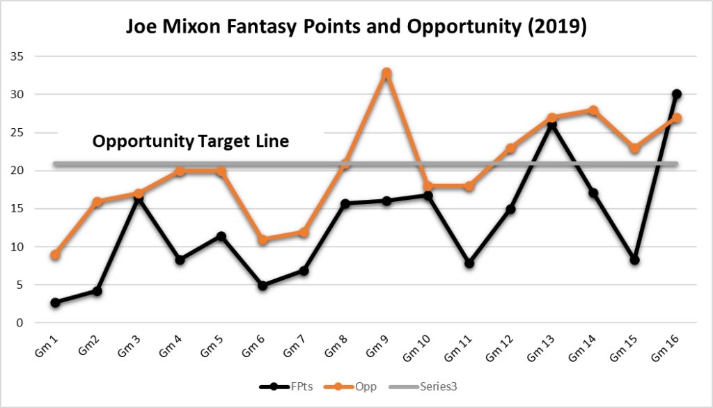 dethroning Christian Mccaffrey Joe Mixon Fpts Opp