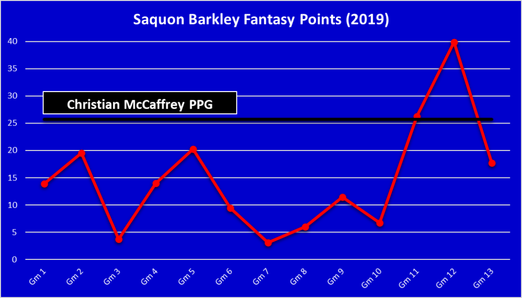 Saquon Barkley FPPG
