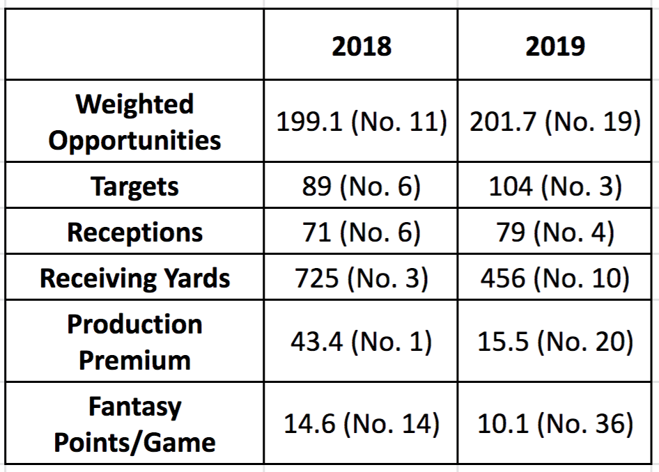 Breakout Running BacksTarik Cohen Stats 2018 - 2019