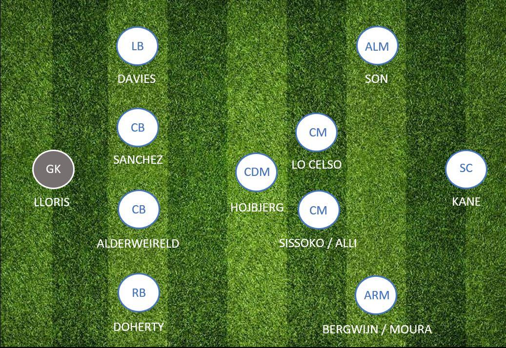 Draft Premier League 20 21 Tottenham Team Preview Fantraxhq