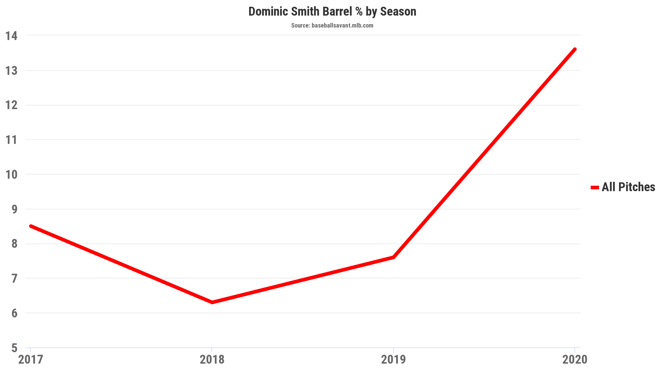 Dominic Smith Barrels