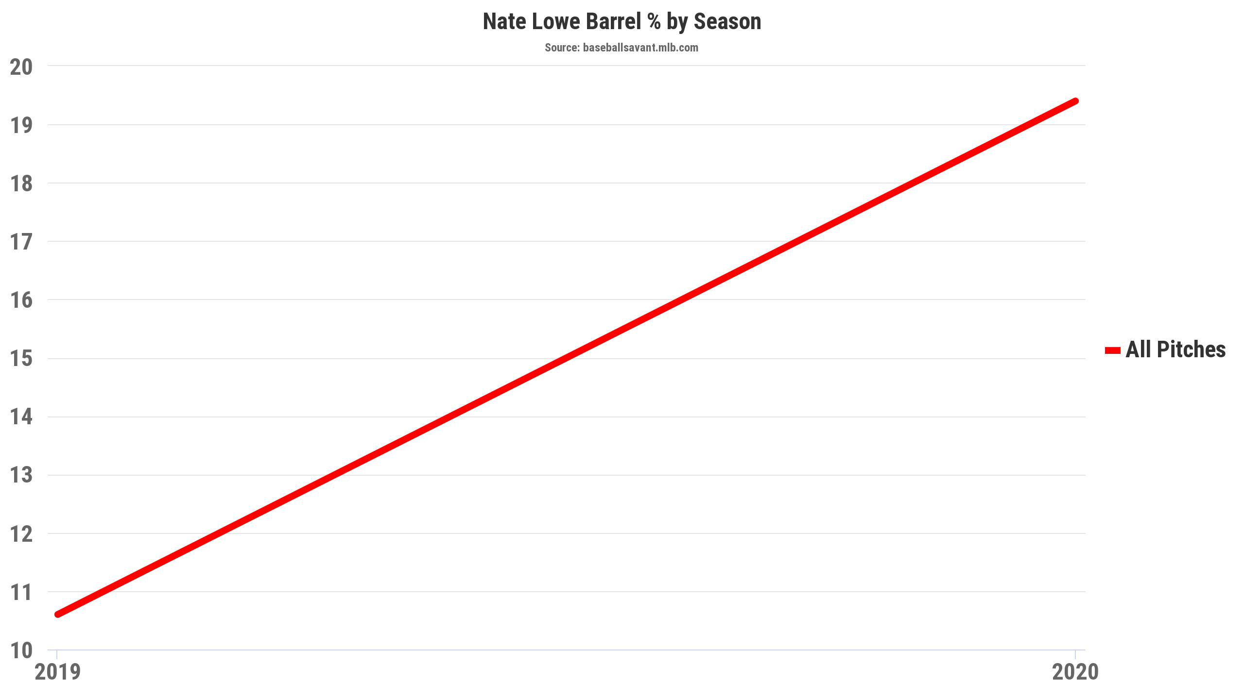 Nate Lowe Barrels