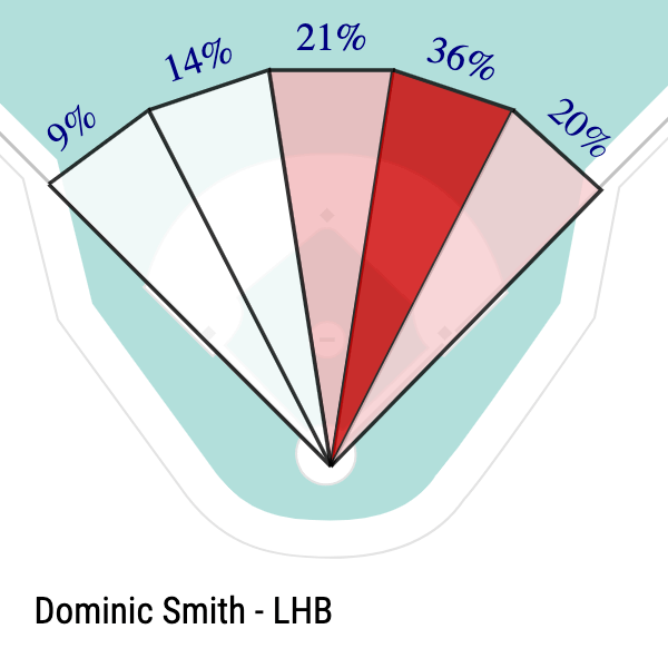 Dominic Smith Slice Chart