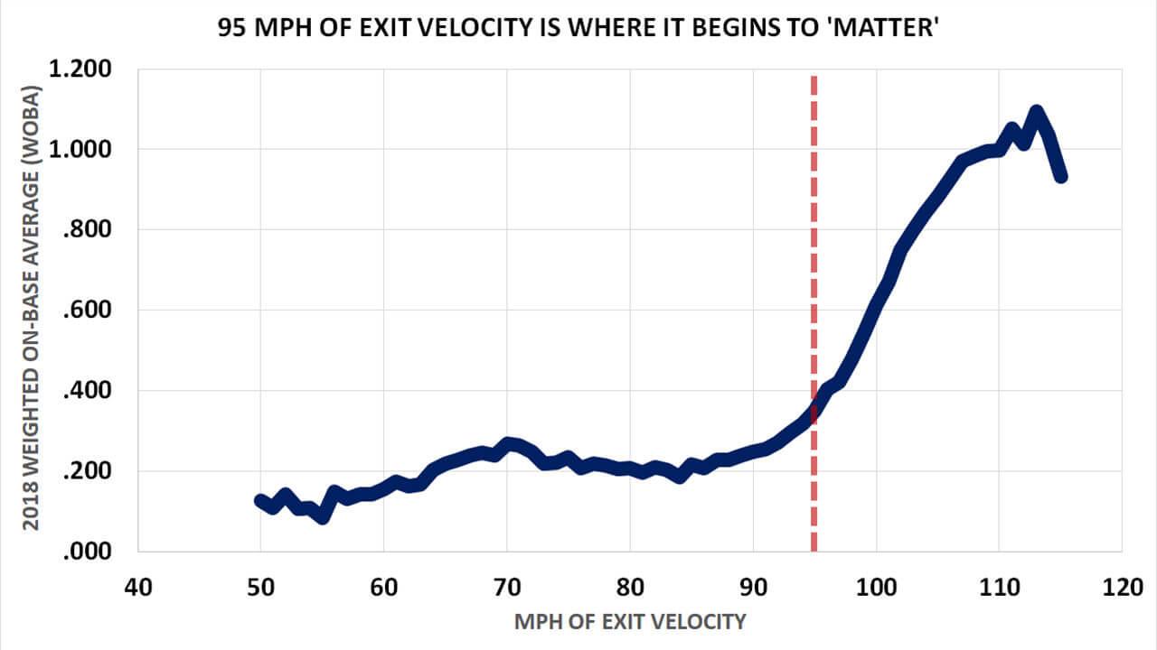 Exit Velo Statcast
