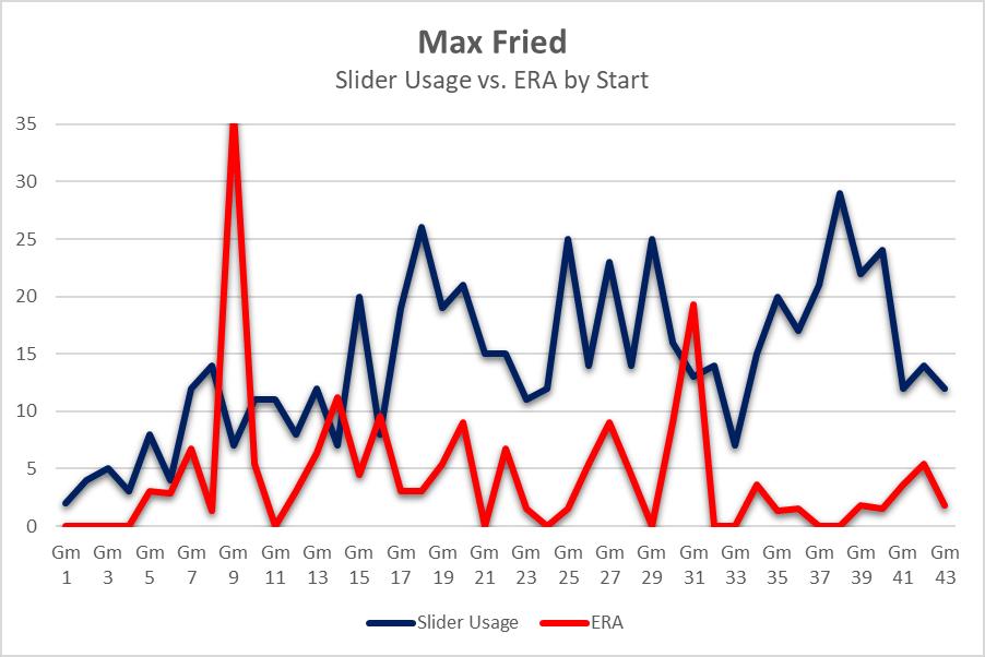 Fried slider usage