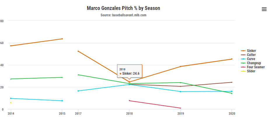Breakout Pitcher Marco Gonzales