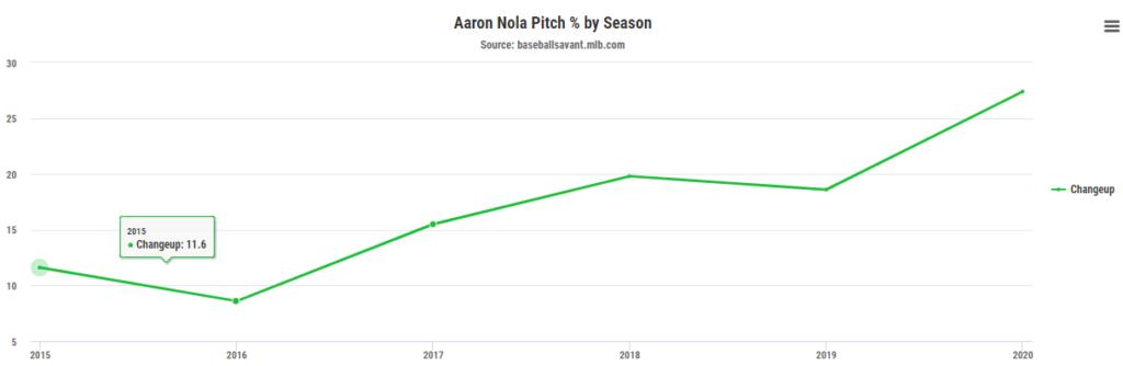 Aaron Nola CH usage