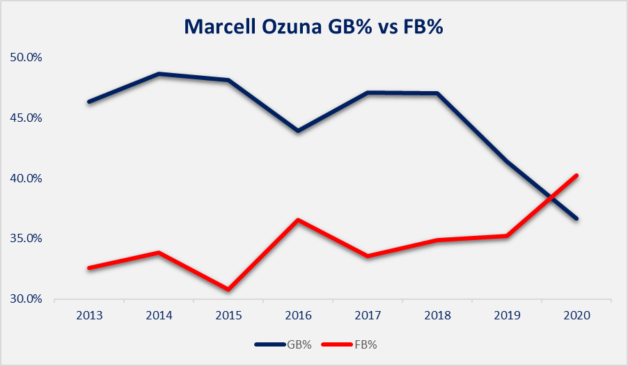 Ozuna GB vs FB