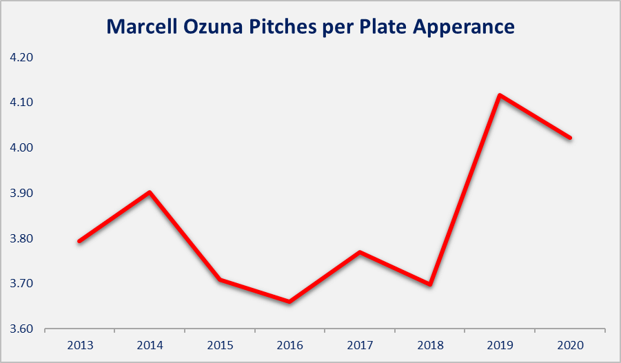 Ozuna pitch per pa