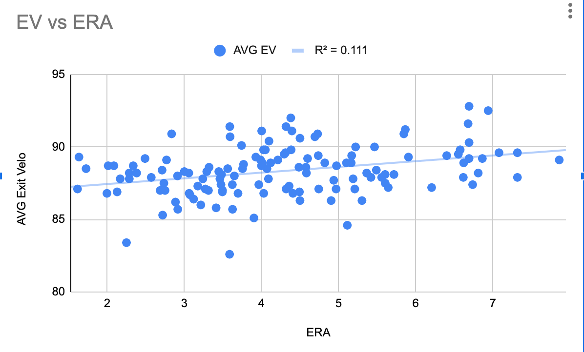 Statcast Correlation: EV and ERA