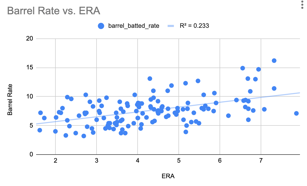 Statcast Barrel Rate