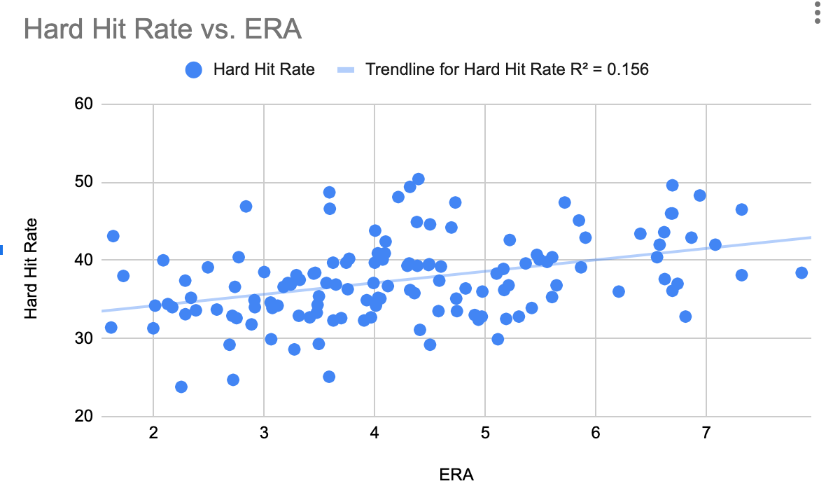 Hard Hit vs. ERA