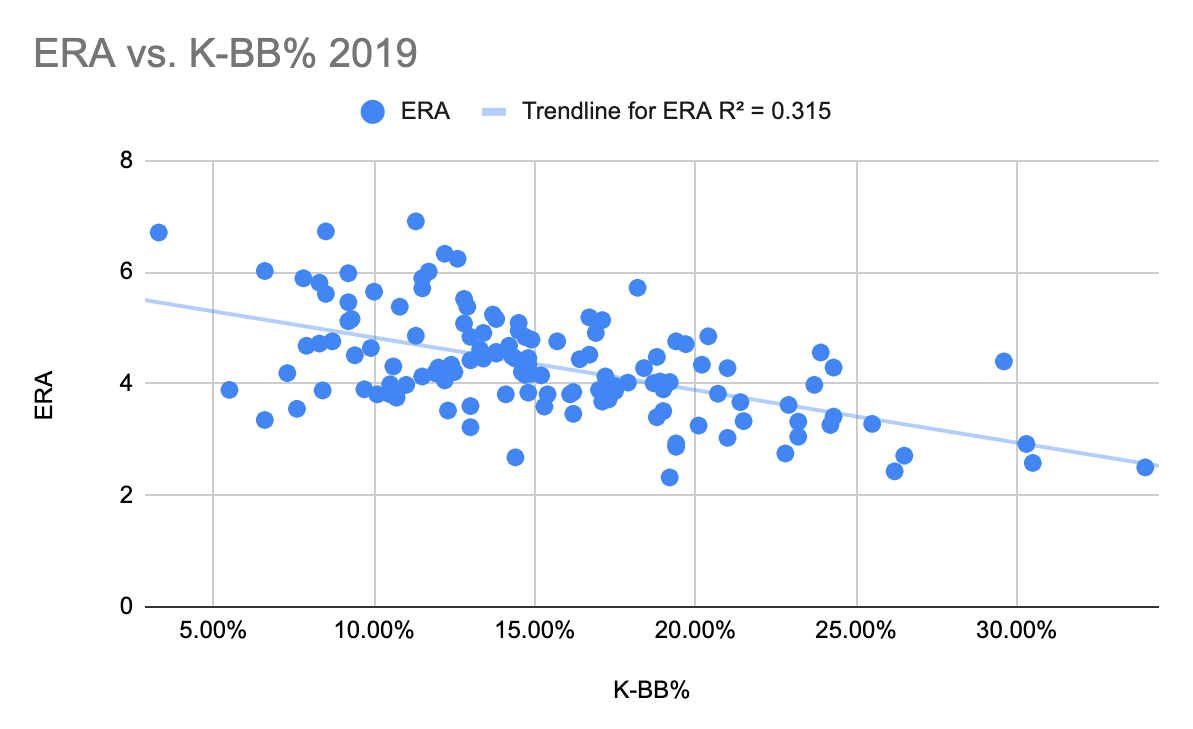 Fantasy Baseball K-BB 19