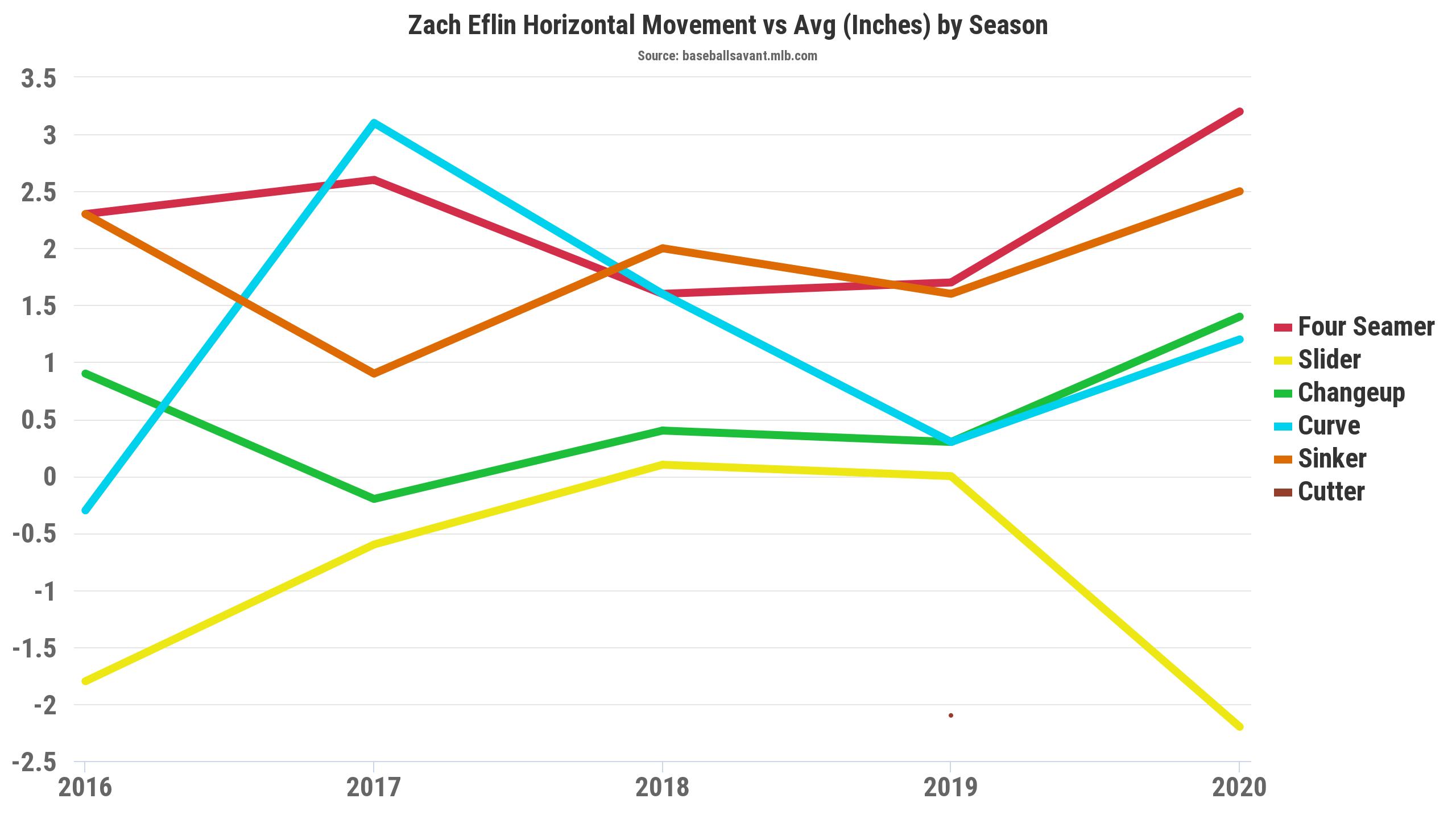Zach Eflin Movement